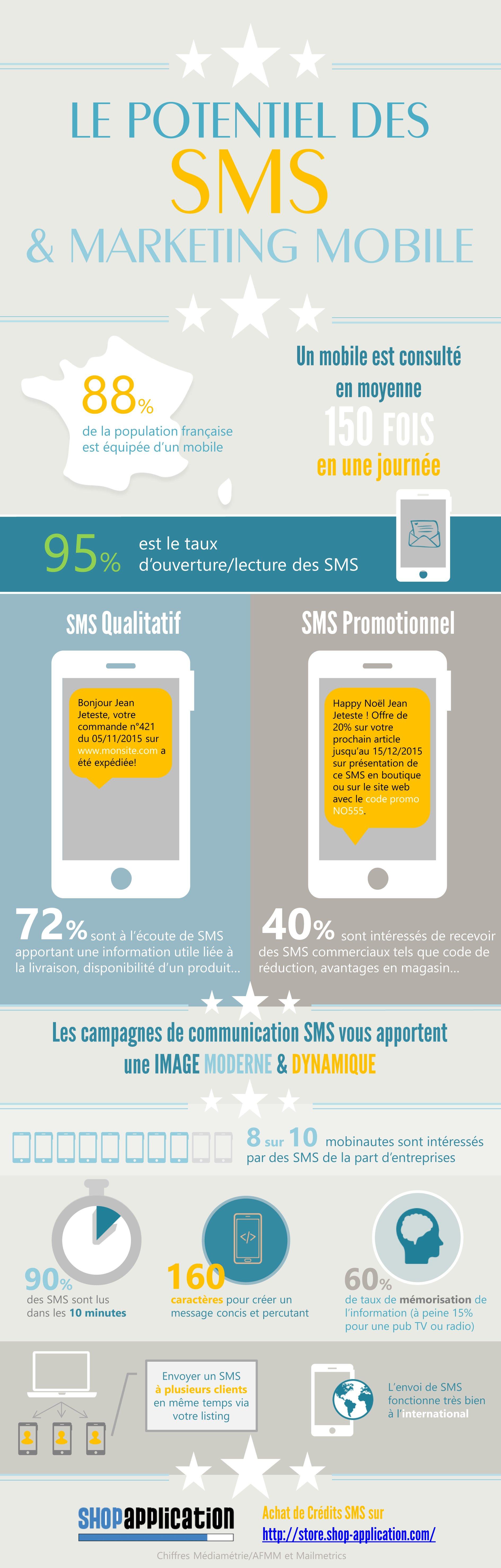 Infographie et chiffres clés sur le potentiel des SMS et marketing Mobile avec Shop Application