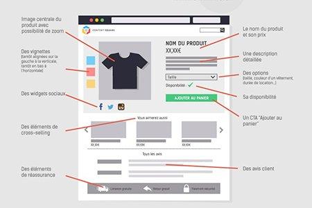 Infographie pour une fiche produit efficace