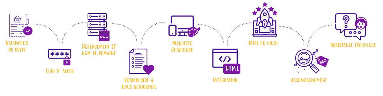 Deroulement des etapes de creation de boutique en ligne avec Shop Application