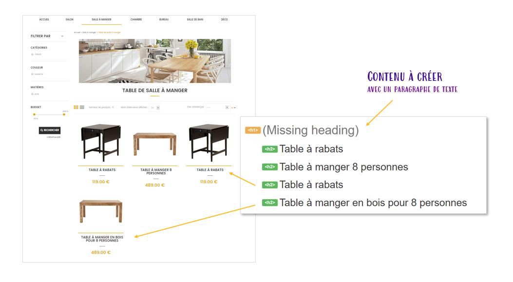 Referencement naturel : Balisage hn et balises titres h1, h2, h3 d'une page de listing articles dans Shop Application