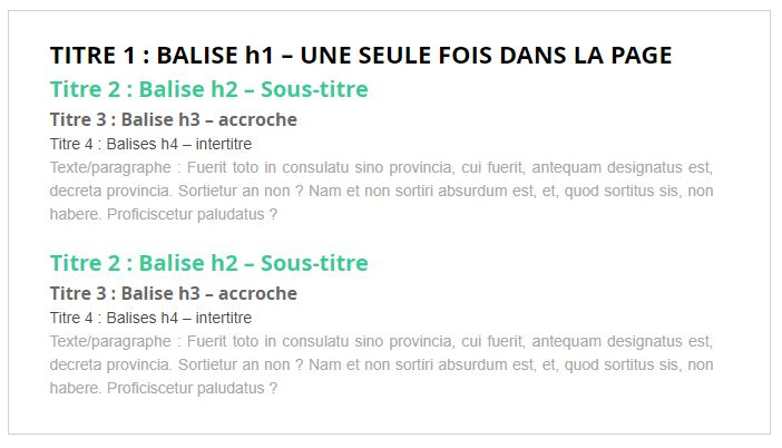 Referencement naturel : exemple de balisage de titre hn ideal pour optimiser le contenu de sa page web