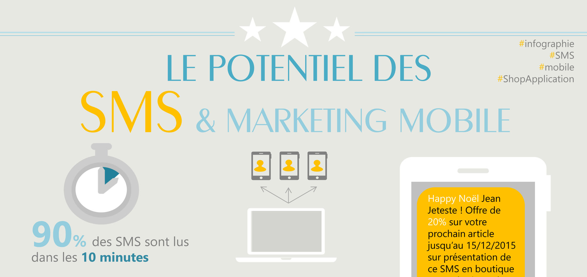 Le potentiel des SMS et marketing Mobile : Infographies et chiffres avec Shop Application