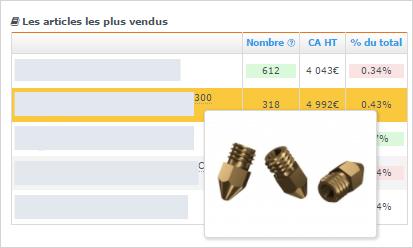 Tableau de bord e-commerce : Visualiser les articles les plus vendus en ligne avec Shop Application